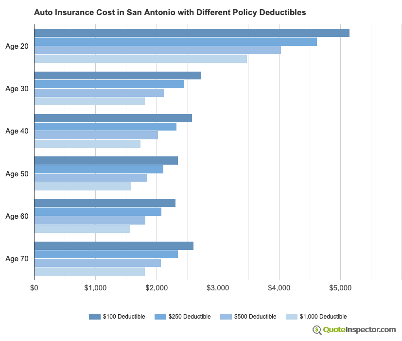 Auto Insurance Cost in San Antonio with Different Policy Deductibles
