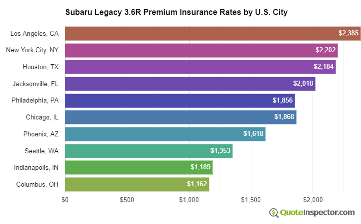 Subaru Legacy 3.6R Premium insurance rates by U.S. city