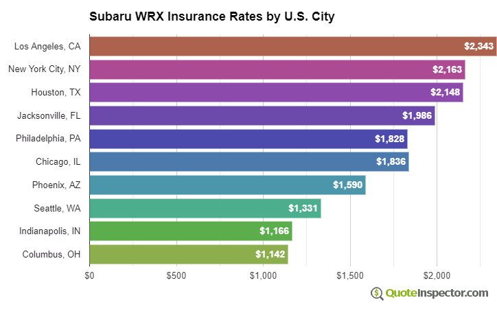 Subaru WRX insurance rates by U.S. city