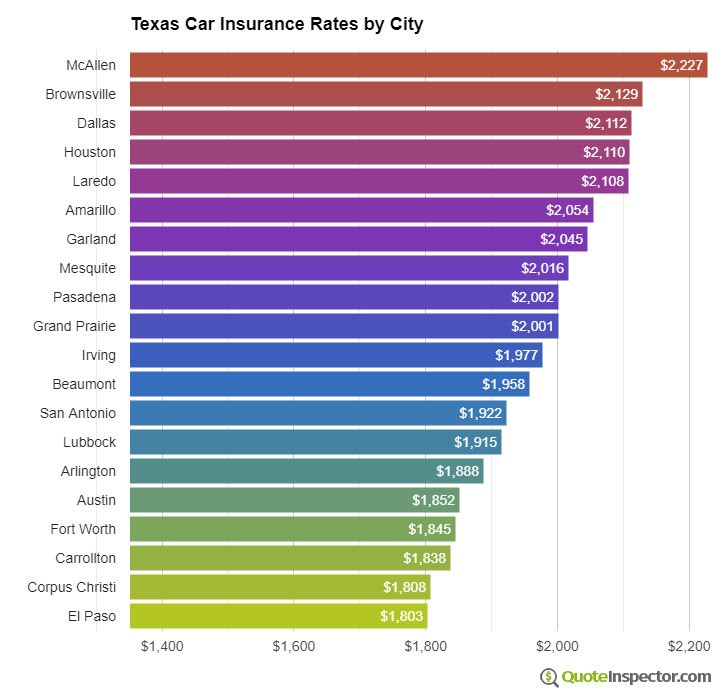 Texas insurance rates by city