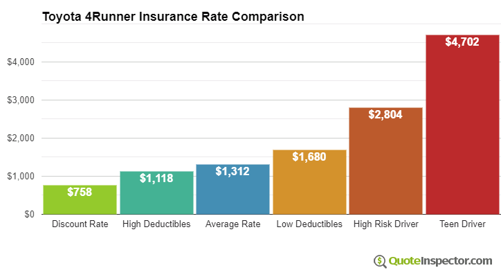 Toyota 4Runner insurance cost comparison chart