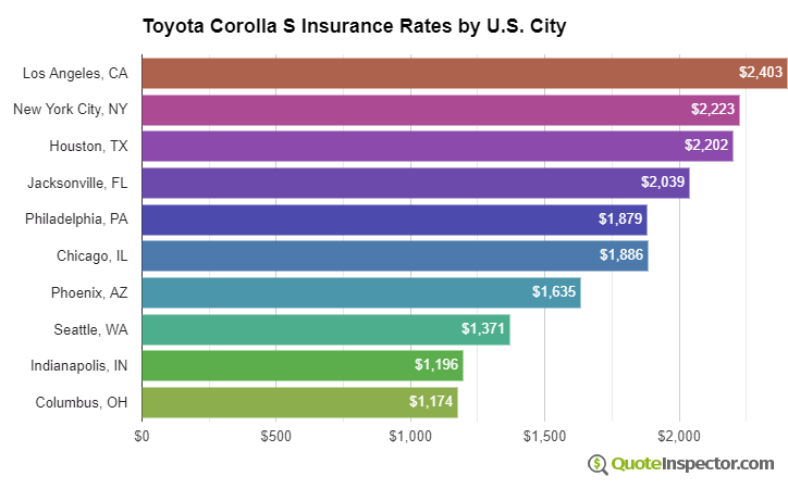 Toyota Corolla S insurance rates by U.S. city