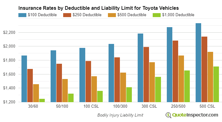Toyota insurance by deductible and liability limit