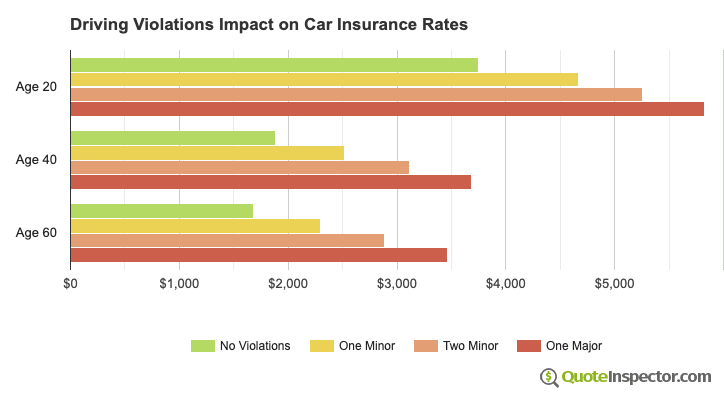 Driving Violations Impact on Car Insurance Rates