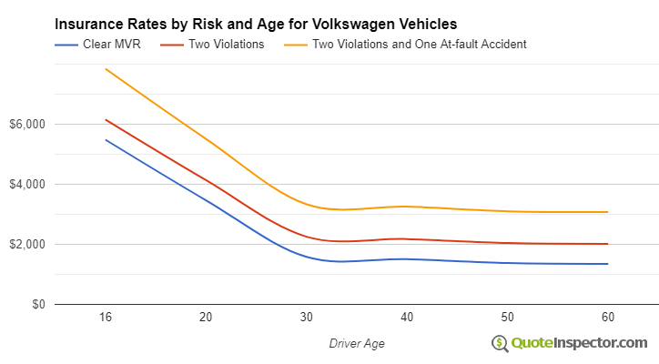 Volkswagen insurance by risk and age