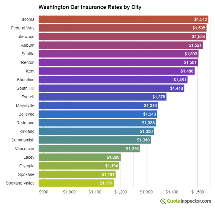 Washington insurance rates by city