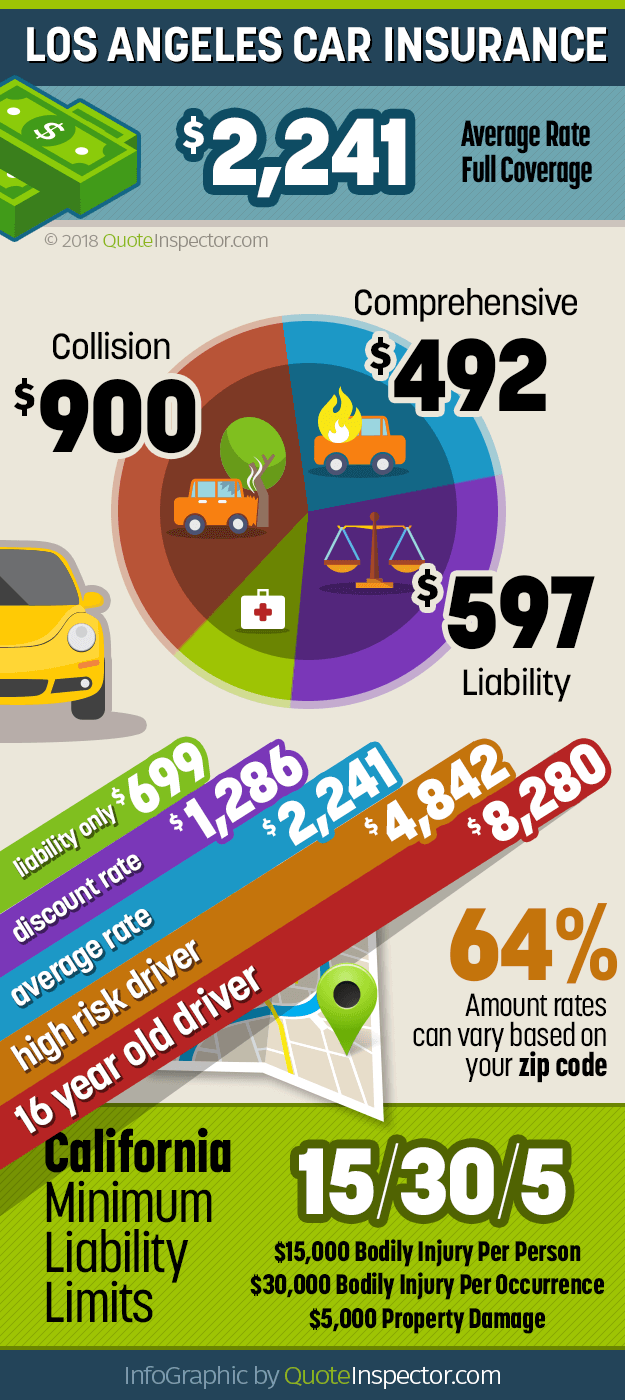 Infographic for Los Angeles car insurance