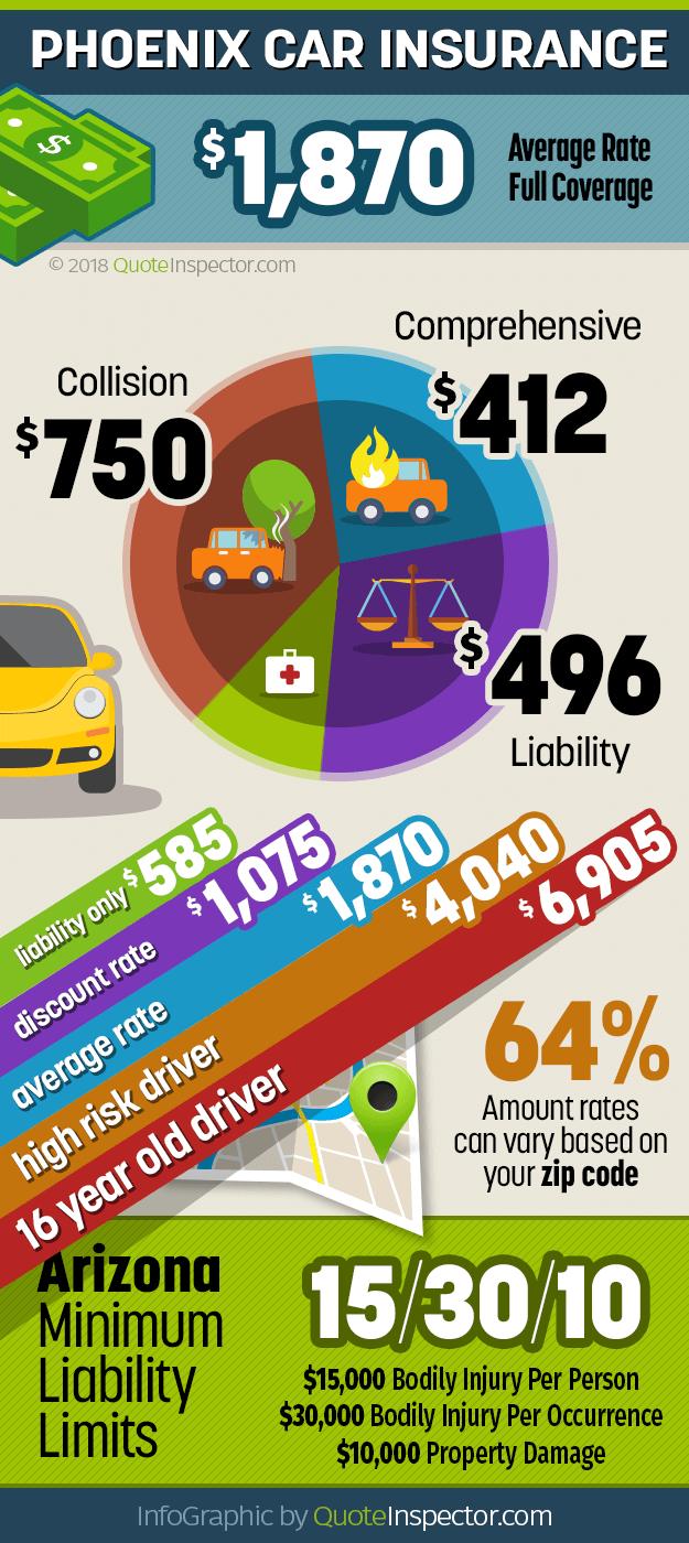 Phoenix AZ car insurance infographic